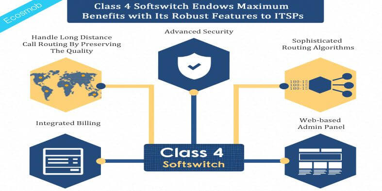 Class 4 Softswitch Endows Maximum Benefits with Its Robust Features to ITSPs