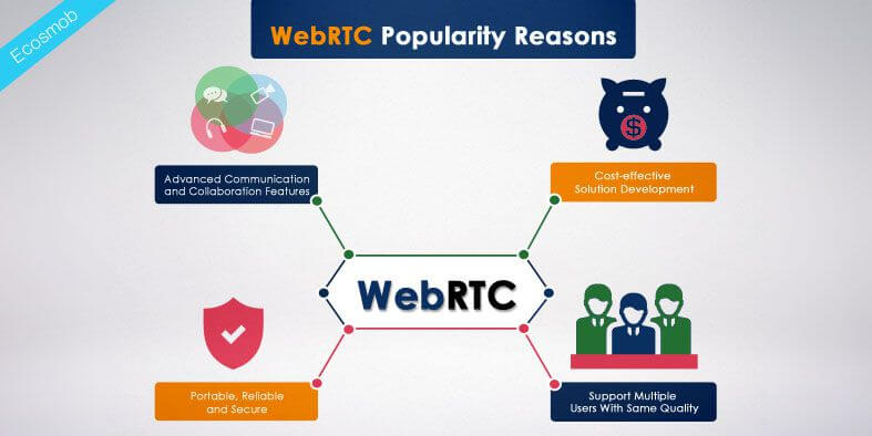 Why WebRTC Is Popular Among the Developers and Users?