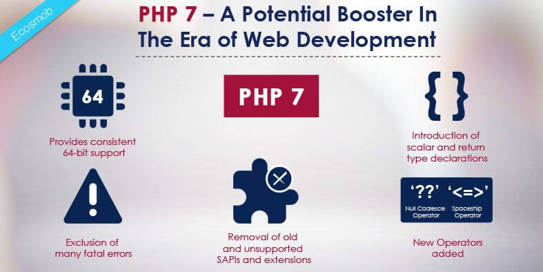 PHP 7 – A Potential Booster In The Era of Web Development