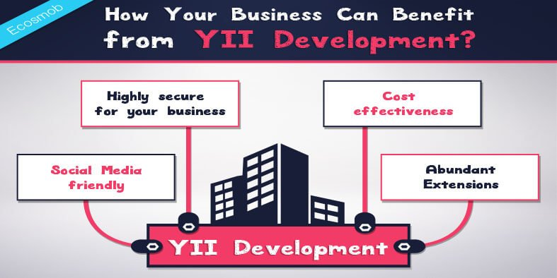 How Your Business Can Benefit from YII Development?