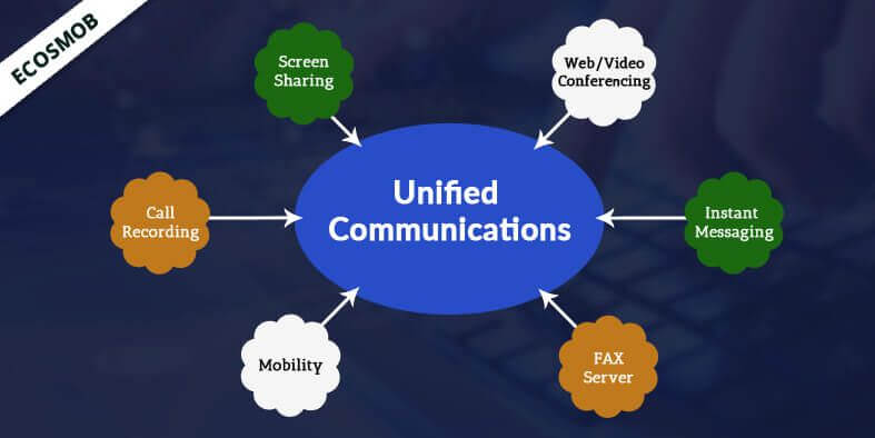 VoIP Service Providers have opportunity with Unified Communication Solutions